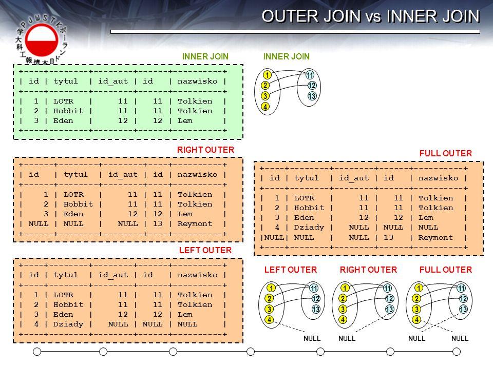 OUTER JOIN vs INNER JOIN +----+--------+--------+------+----------+ | id | tytul | id_aut | id | nazwisko | +----+--------+--------+------+----------+