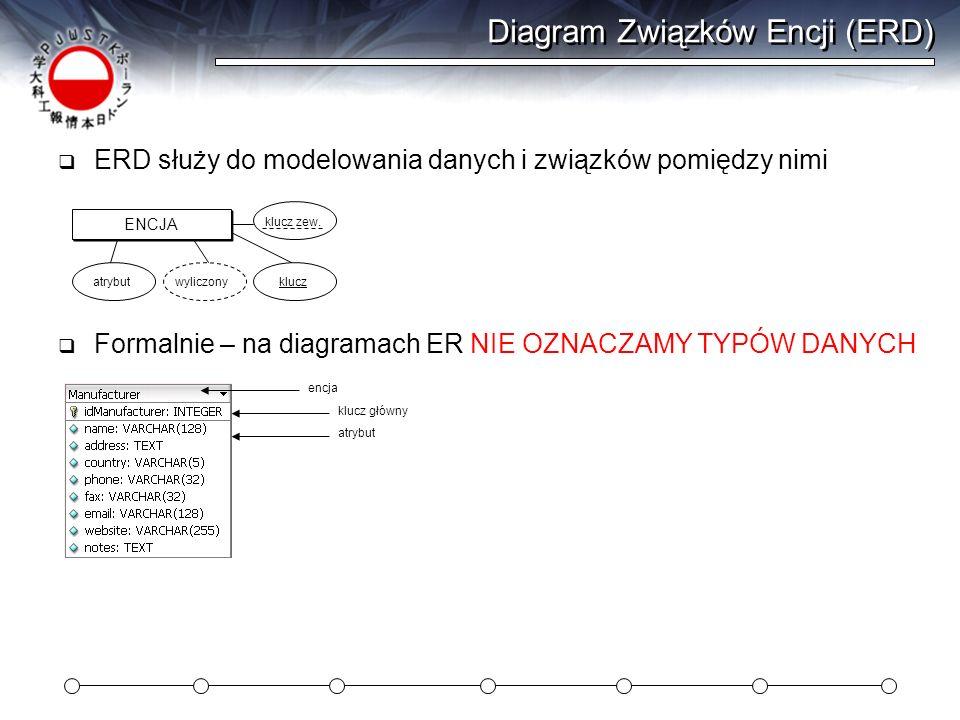 Diagram Związków Encji (ERD) ERD służy do modelowania danych i związków pomiędzy nimi ENCJA wyliczony atrybutklucz Formalnie – na diagramach ER NIE OZ