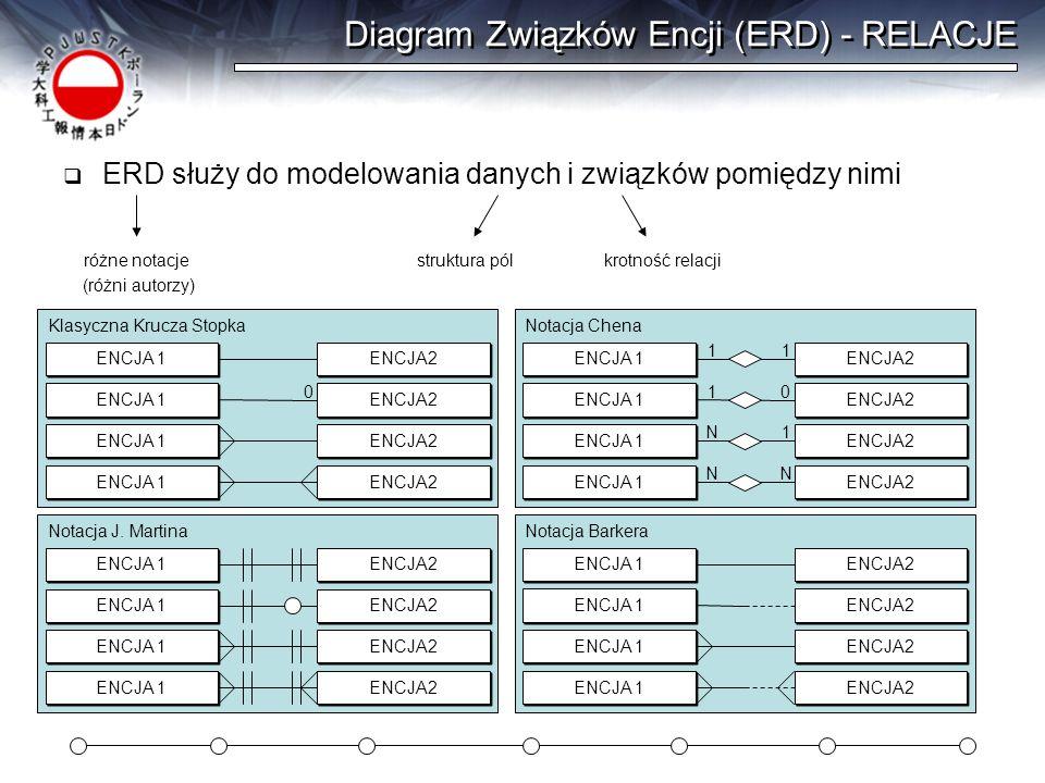 Diagram Związków Encji (ERD) - RELACJE ERD służy do modelowania danych i związków pomiędzy nimi ENCJA 1 ENCJA2 struktura pólkrotność relacjiróżne nota