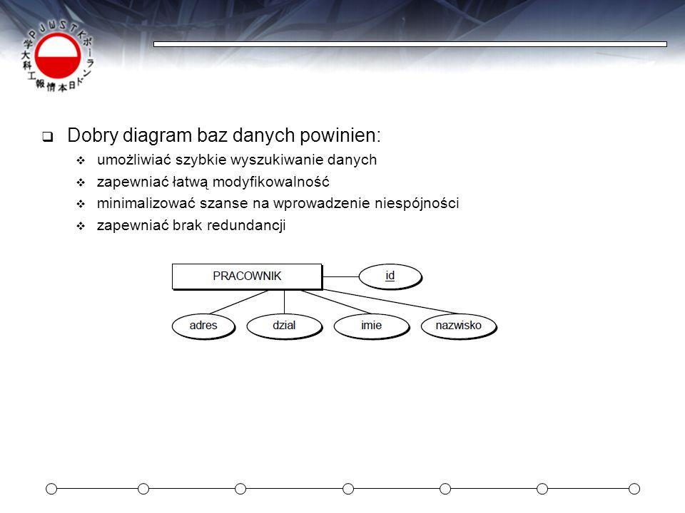 Dobry diagram baz danych powinien: umożliwiać szybkie wyszukiwanie danych zapewniać łatwą modyfikowalność minimalizować szanse na wprowadzenie niespój