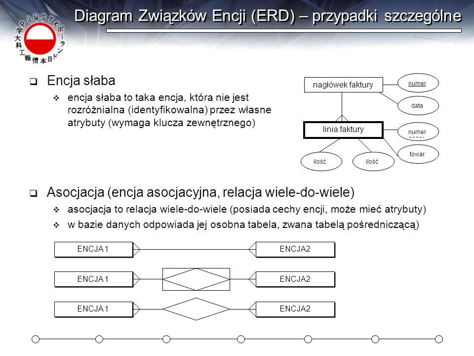 Diagram Związków Encji (ERD) – przypadki szczególne Encja słaba encja słaba to taka encja, która nie jest rozróżnialna (identyfikowalna) przez własne