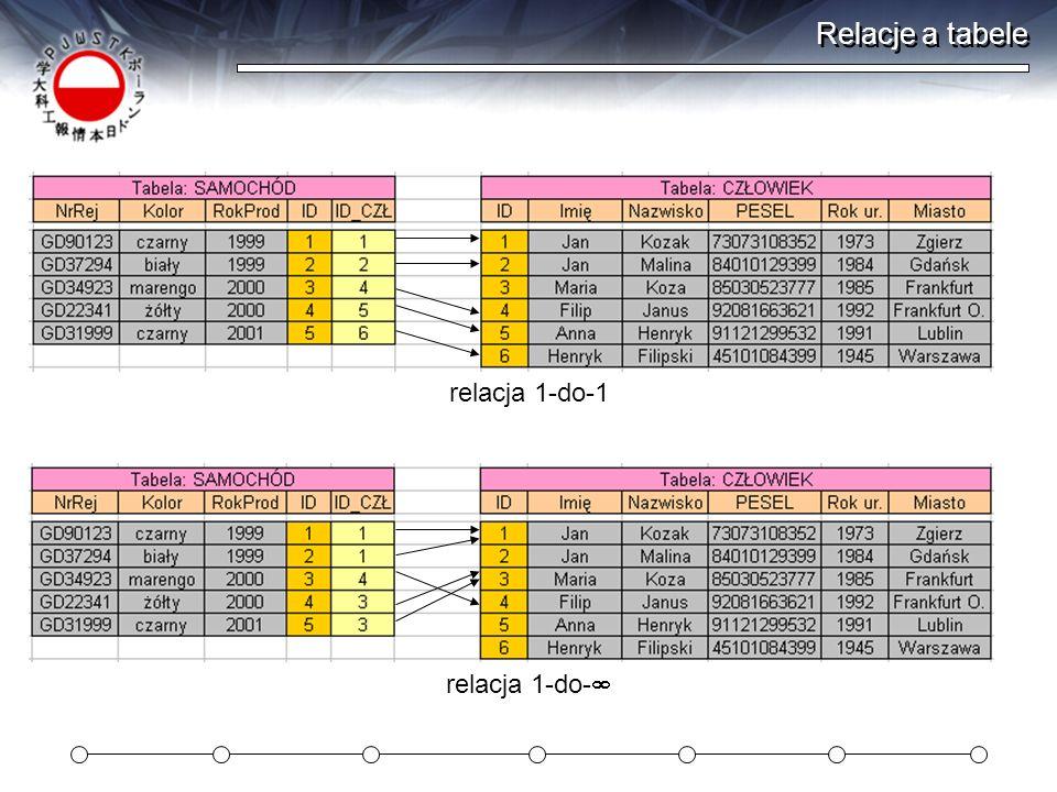 Relacje a tabele relacja 1-do- relacja 1-do-1