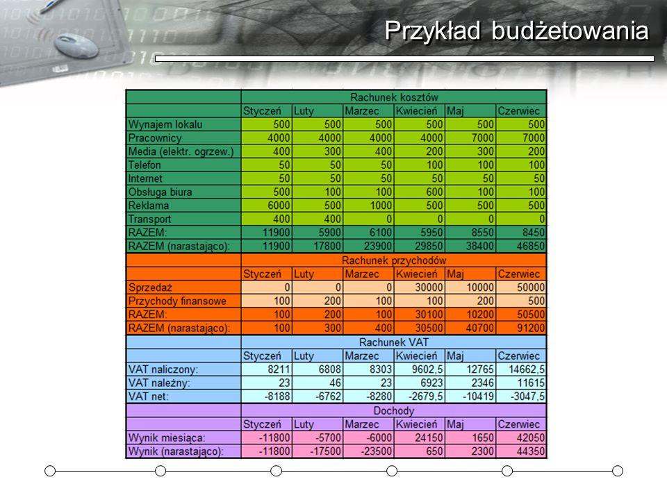 Przykład budżetowania