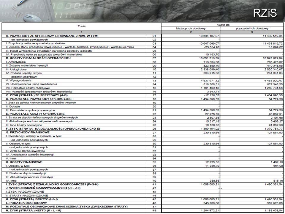 Bankructwo i utrata płynności Bankructwo to sytuacja, w której: majątek firmy ma mniejszą wartość niż jej zobowiązania firma trwale nie ma możliwości regulowania swoich zobowiązań wymagalnych Utrata płynności, to sytuacja w której nie mamy możliwości regulowania zobowiązań bieżących Przykład: Zakładamy firmę ALFA, z kapitałem 50.000 PLN.