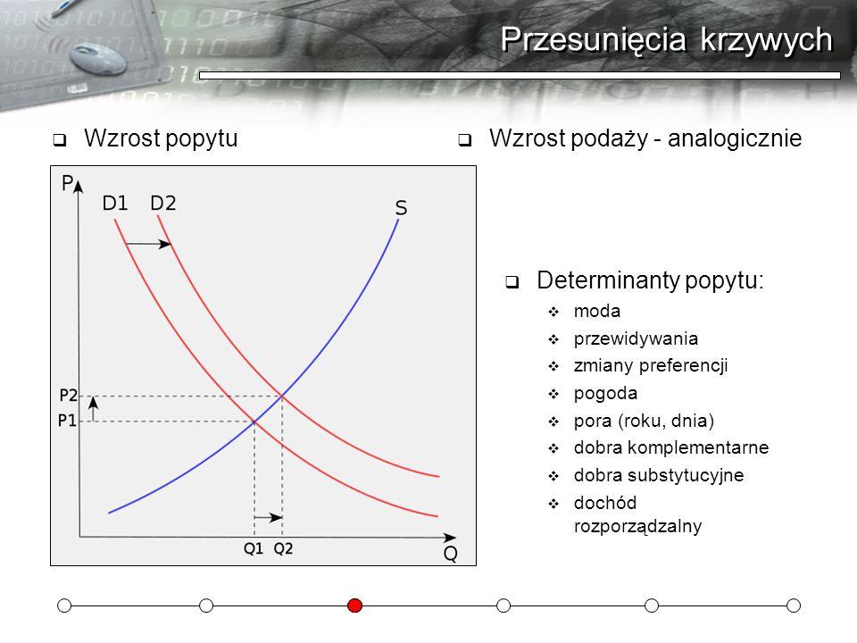 Przesunięcia krzywych Wzrost popytu Wzrost podaży - analogicznie Determinanty popytu: moda przewidywania zmiany preferencji pogoda pora (roku, dnia) d