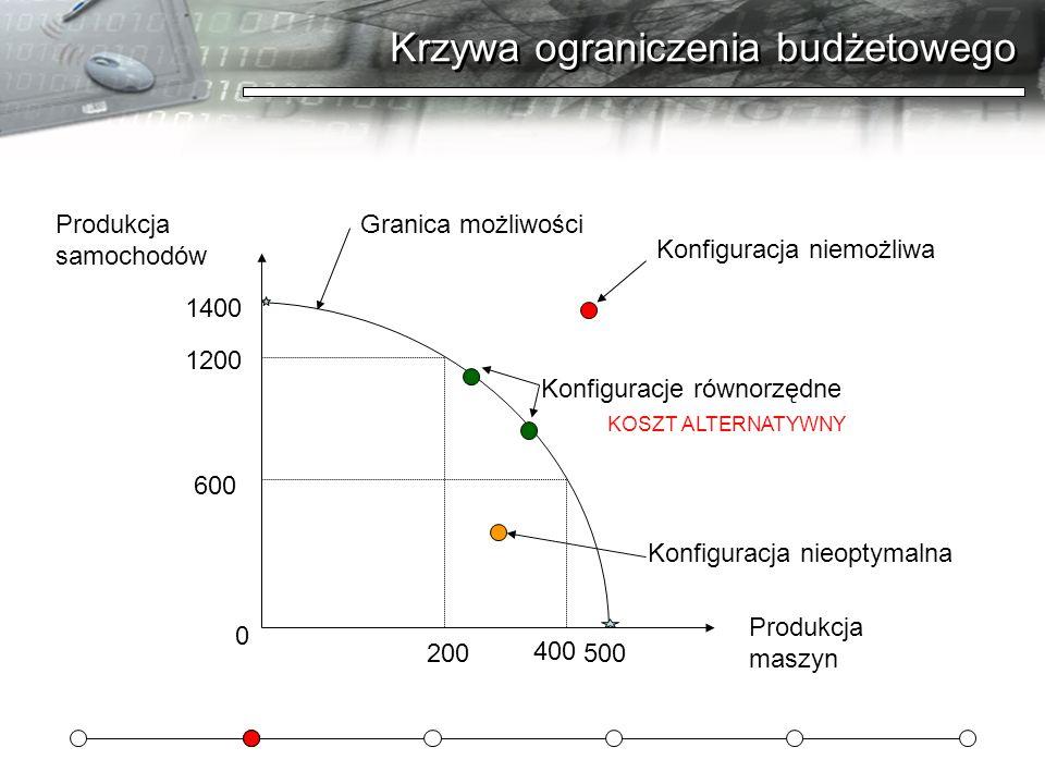 Krzywa ograniczenia budżetowego Produkcja samochodów Produkcja maszyn 0 1400 500 1200 200 400 600 Konfiguracja niemożliwa Konfiguracja nieoptymalna Ko