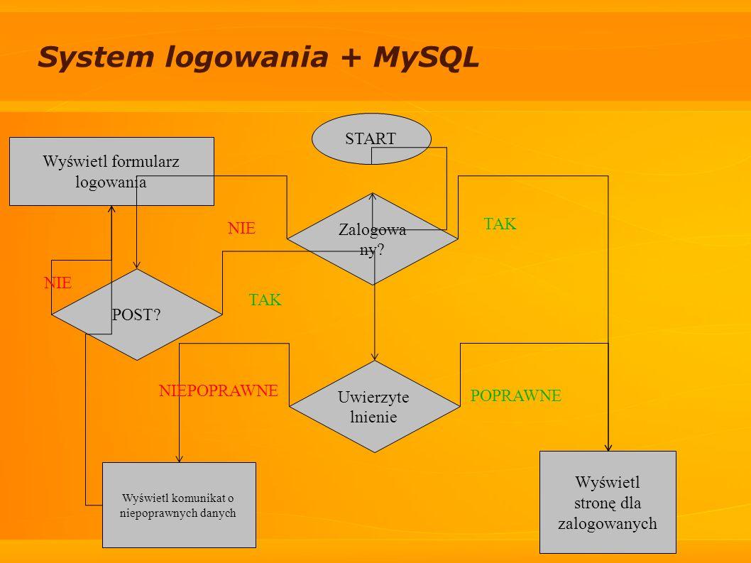System logowania + MySQL Zalogowa ny? POST? Uwierzyte lnienie Wyświetl formularz logowania NIE Wyświetl komunikat o niepoprawnych danych NIEPOPRAWNE W