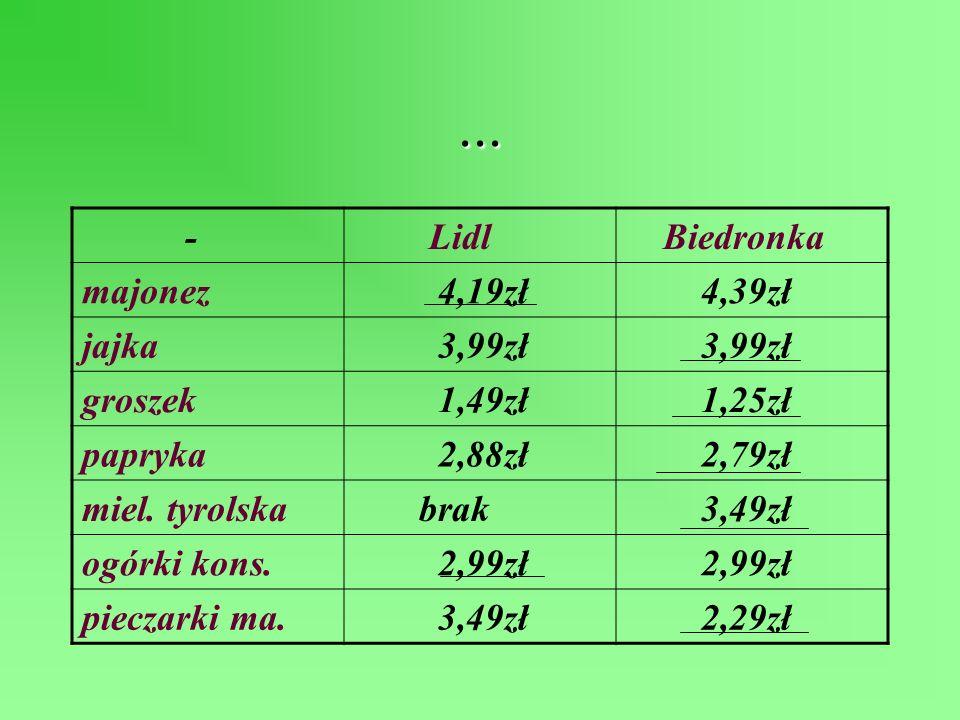 Porównanie cen pomiędzy Lidlem i Biedronką