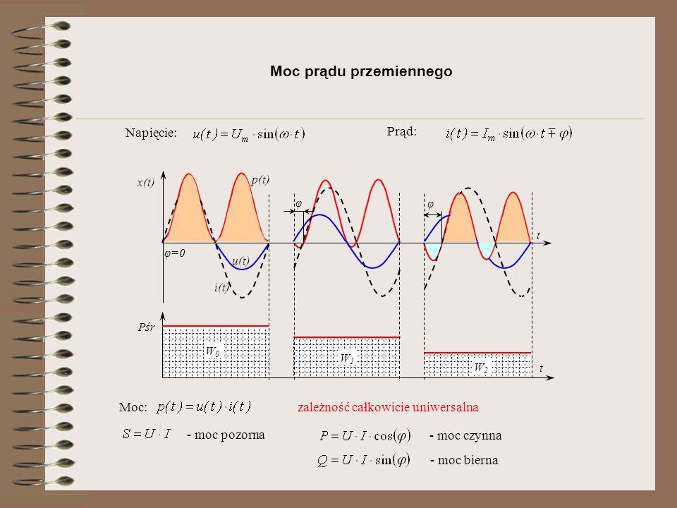 Moc prądu przemiennego t Pśr u(t) p(t) W0W0 i(t) φ=0 W1W1 W2W2 t φ φ x(t) Napięcie: Prąd: Moc:zależność całkowicie uniwersalna - moc pozorna - moc czynna - moc bierna