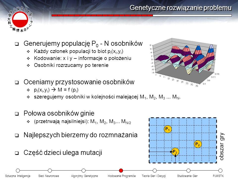 Sztuczna InteligencjaSieci NeuronoweTeoria Gier i DecyzjiHodowanie ProgramówAlgorytmy GenetyczneStudiowanie GierPJWSTK Generujemy populację P 0 - N osobników Każdy członek populacji to biot p i (x i,y i ) Kodowanie: x i y – informacje o położeniu Osobniki rozrzucamy po terenie Oceniamy przystosowanie osobników p i (x i,y i ) M = f (p i ) szeregujemy osobniki w kolejności malejącej M 1, M 2, M 3...