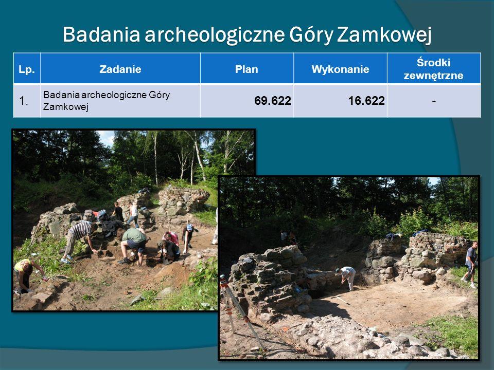 Badania archeologiczne Góry Zamkowej Lp.ZadaniePlanWykonanie Środki zewnętrzne 1. Badania archeologiczne Góry Zamkowej 69.62216.622-