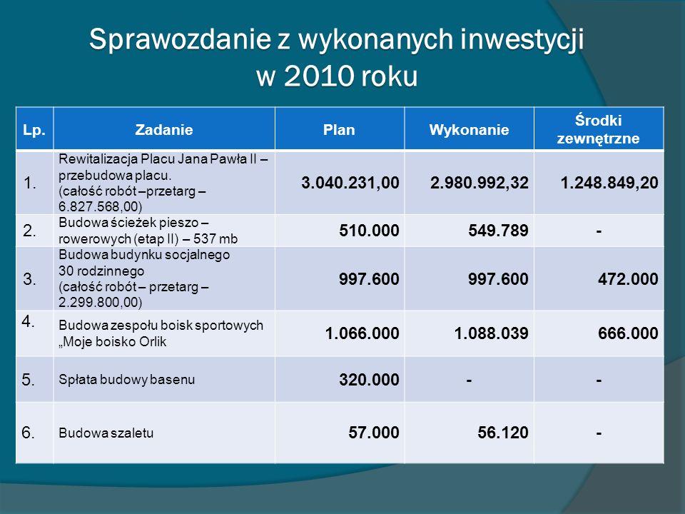 Sprawozdanie z wykonanych inwestycji w 2010 roku Lp.ZadaniePlanWykonanie Środki zewnętrzne 1. Rewitalizacja Placu Jana Pawła II – przebudowa placu. (c