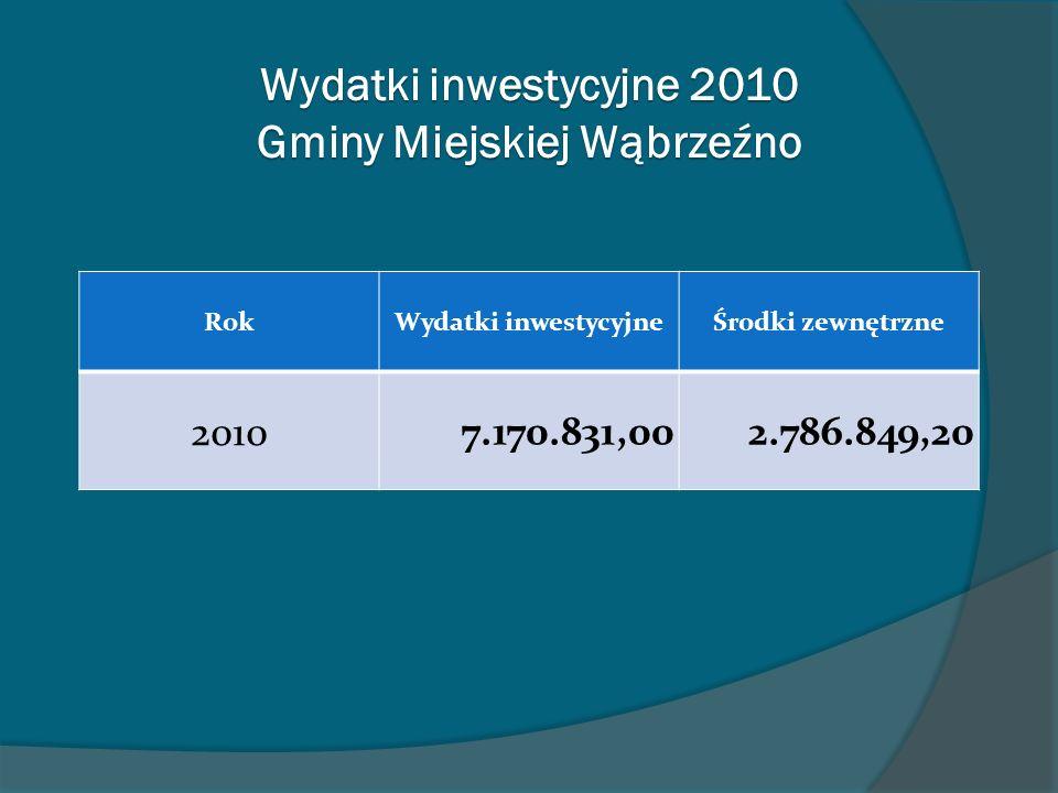 RokWydatki inwestycyjneŚrodki zewnętrzne 2010 7.170.831,002.786.849,20 Wydatki inwestycyjne 2010 Gminy Miejskiej Wąbrzeźno