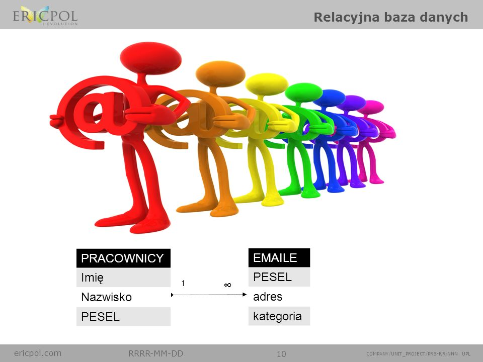 ericpol.com RRRR-MM-DD 10 COMPANY/UNIT_PROJECT/PRS-RR:NNN UPL Relacyjna baza danych 1 PRACOWNICY Imię Nazwisko PESEL EMAILE PESEL adres kategoria