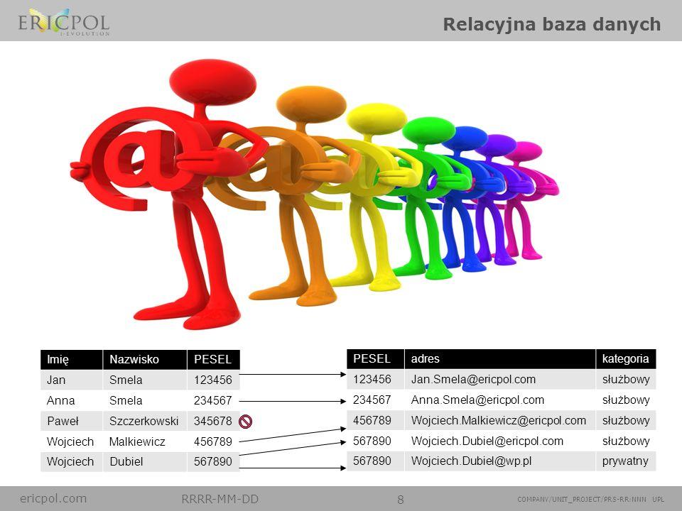 ericpol.com RRRR-MM-DD 8 COMPANY/UNIT_PROJECT/PRS-RR:NNN UPL Relacyjna baza danych ImięNazwiskoPESEL JanSmela123456 AnnaSmela234567 PawełSzczerkowski3