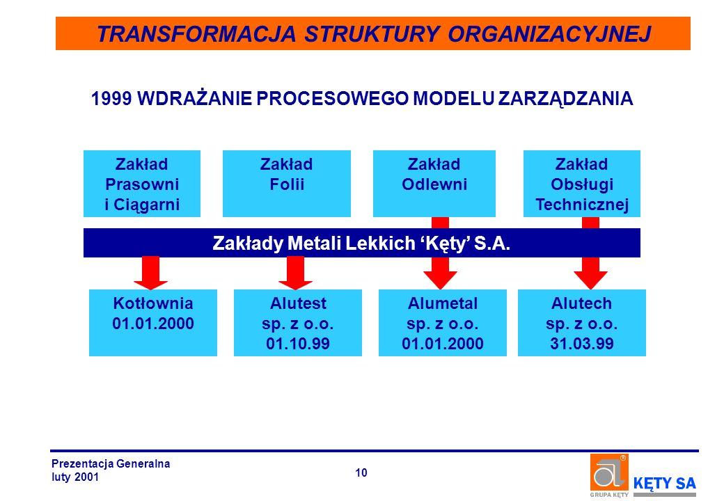 Zakłady Metali Lekkich Kęty S.A. Zakład Prasowni i Ciągarni Zakład Obsługi Technicznej Zakład Odlewni Zakład Folii Kotłownia 01.01.2000 Alumetal sp. z