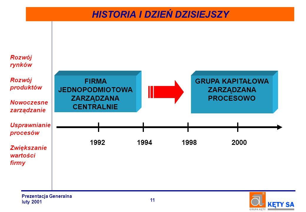 HISTORIA I DZIEŃ DZISIEJSZY Rozwój rynków Rozwój produktów Nowoczesne zarządzanie Usprawnianie procesów Zwiększanie wartości firmy FIRMA JEDNOPODMIOTO