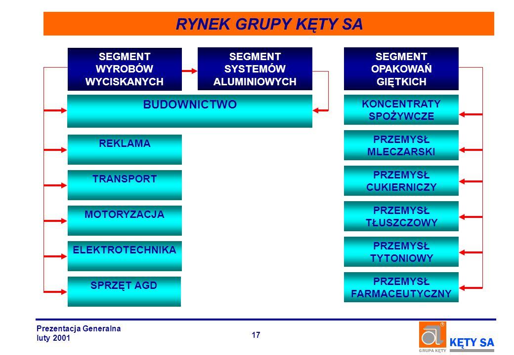 RYNEK GRUPY KĘTY SA SEGMENT WYROBÓW WYCISKANYCH SEGMENT OPAKOWAŃ GIĘTKICH SEGMENT SYSTEMÓW ALUMINIOWYCH BUDOWNICTWO TRANSPORT SPRZĘT AGD ELEKTROTECHNI