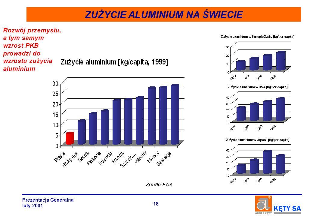 ZUŻYCIE ALUMINIUM NA ŚWIECIE Rozwój przemysłu, a tym samym wzrost PKB prowadzi do wzrostu zużycia aluminium Źródło:EAA Prezentacja Generalna luty 2001