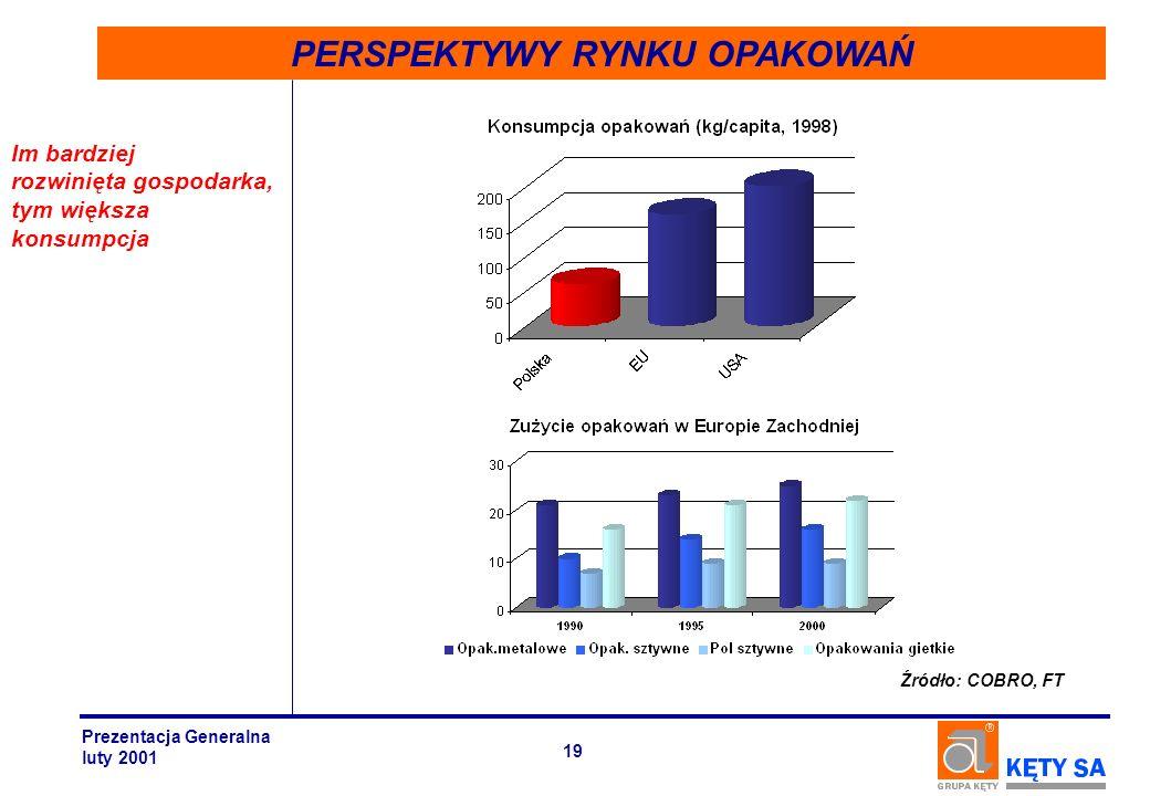 PERSPEKTYWY RYNKU OPAKOWAŃ Im bardziej rozwinięta gospodarka, tym większa konsumpcja Źródło: COBRO, FT Prezentacja Generalna luty 2001 19