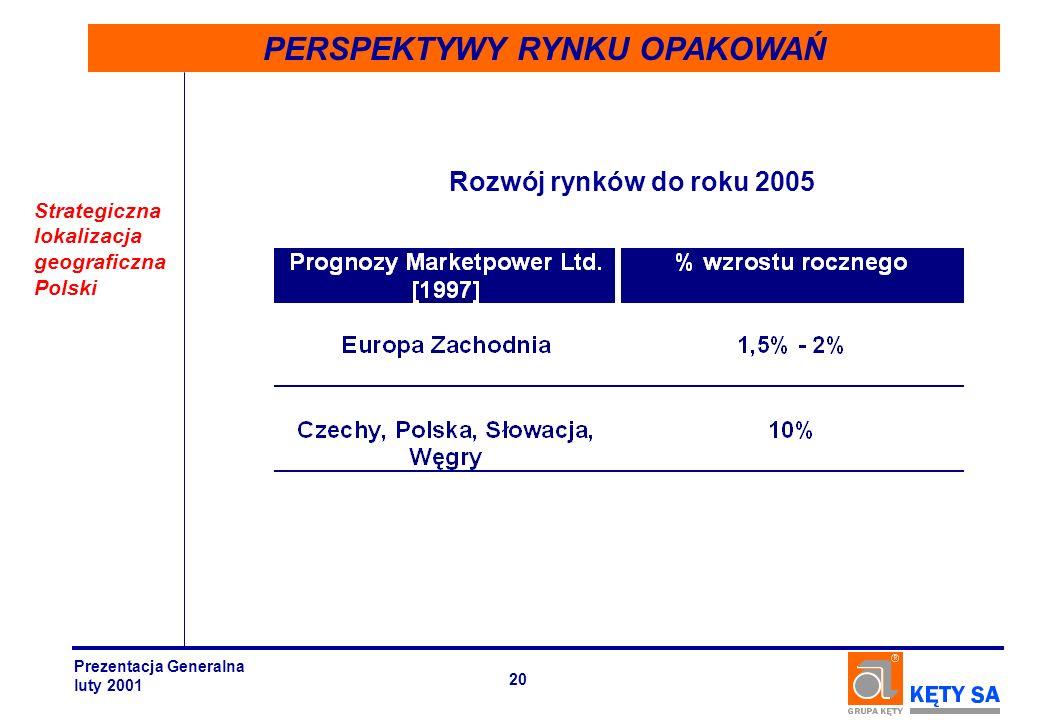 PERSPEKTYWY RYNKU OPAKOWAŃ Rozwój rynków do roku 2005 Strategiczna lokalizacja geograficzna Polski Prezentacja Generalna luty 2001 20