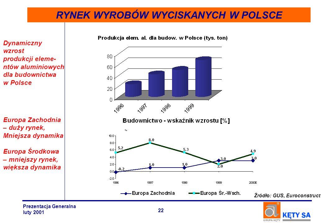 RYNEK WYROBÓW WYCISKANYCH W POLSCE Dynamiczny wzrost produkcji eleme- ntów aluminiowych dla budownictwa w Polsce Źródło: GUS, Euroconstruct Europa Zac