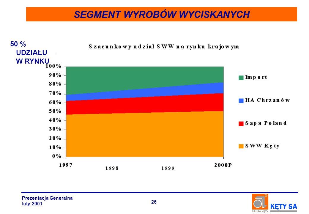SEGMENT WYROBÓW WYCISKANYCH 50 % UDZIAŁU W RYNKU Prezentacja Generalna luty 2001 25