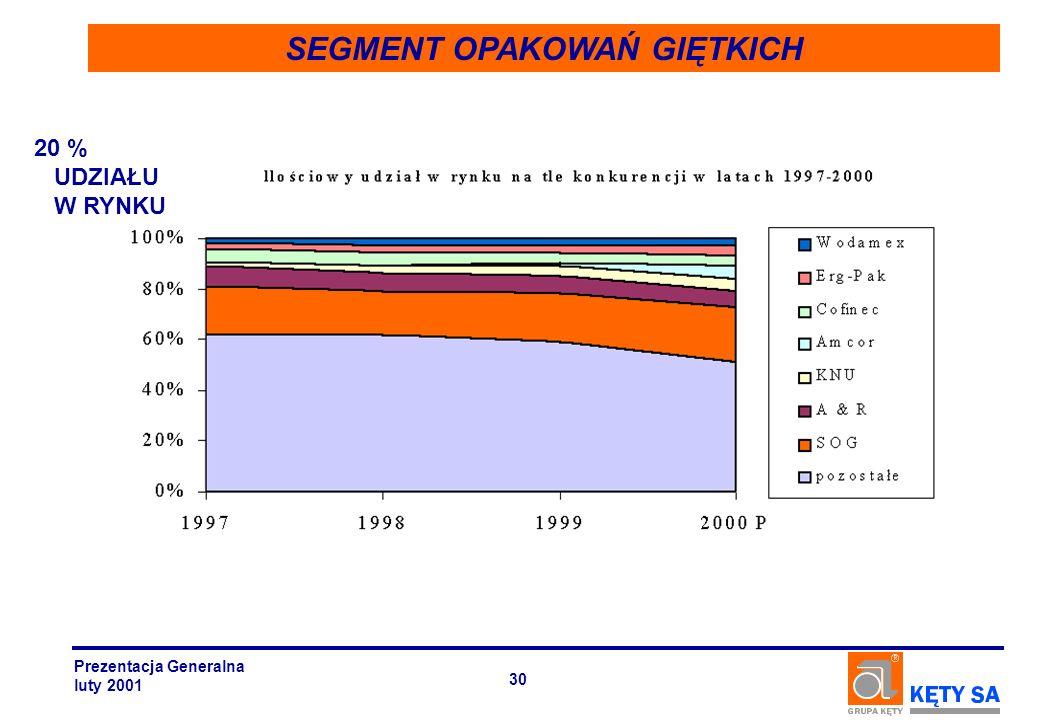 SEGMENT OPAKOWAŃ GIĘTKICH 20 % UDZIAŁU W RYNKU Prezentacja Generalna luty 2001 30