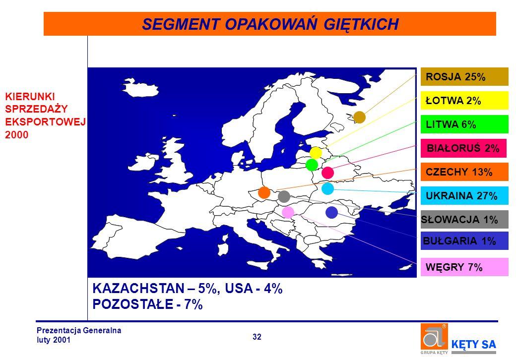 KAZACHSTAN – 5%, USA - 4% POZOSTAŁE - 7% KIERUNKI SPRZEDAŻY EKSPORTOWEJ 2000 SEGMENT OPAKOWAŃ GIĘTKICH CZECHY 13% LITWA 6% WĘGRY 7% UKRAINA 27% BIAŁOR