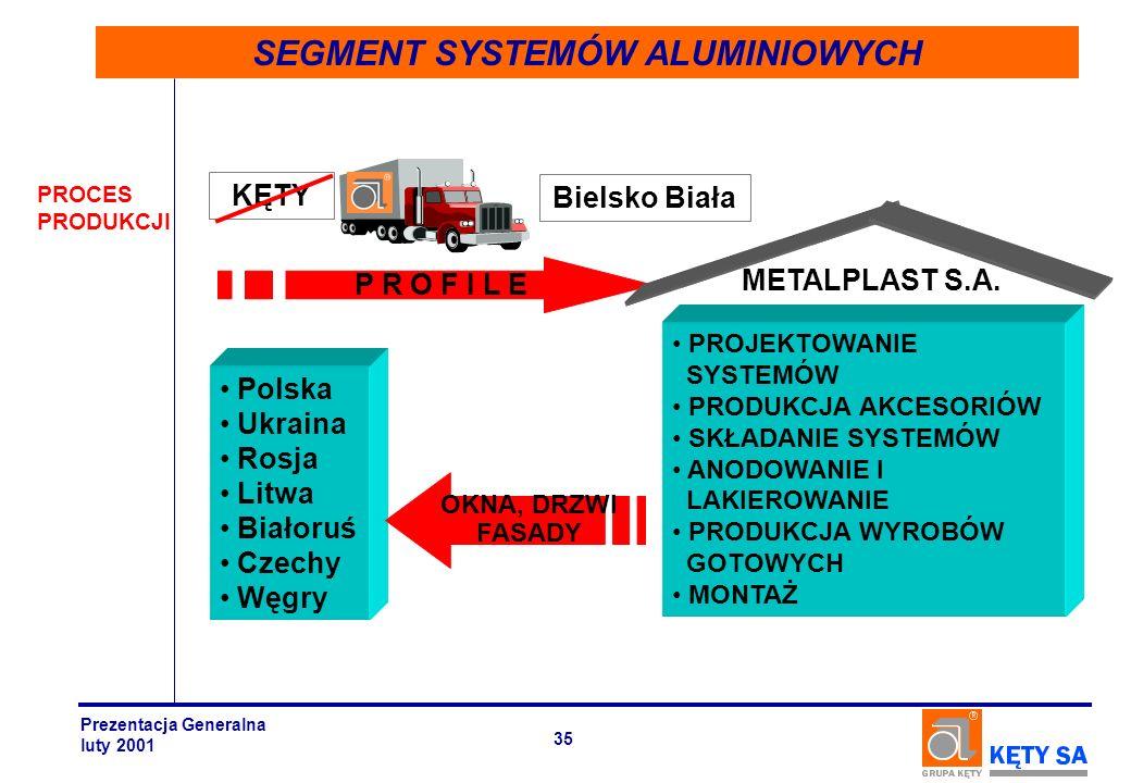 SEGMENT SYSTEMÓW ALUMINIOWYCH PROCES PRODUKCJI P R O F I L E KĘTY Bielsko Biała PROJEKTOWANIE SYSTEMÓW PRODUKCJA AKCESORIÓW SKŁADANIE SYSTEMÓW ANODOWA
