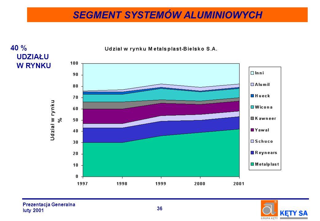 SEGMENT SYSTEMÓW ALUMINIOWYCH 40 % UDZIAŁU W RYNKU Prezentacja Generalna luty 2001 36