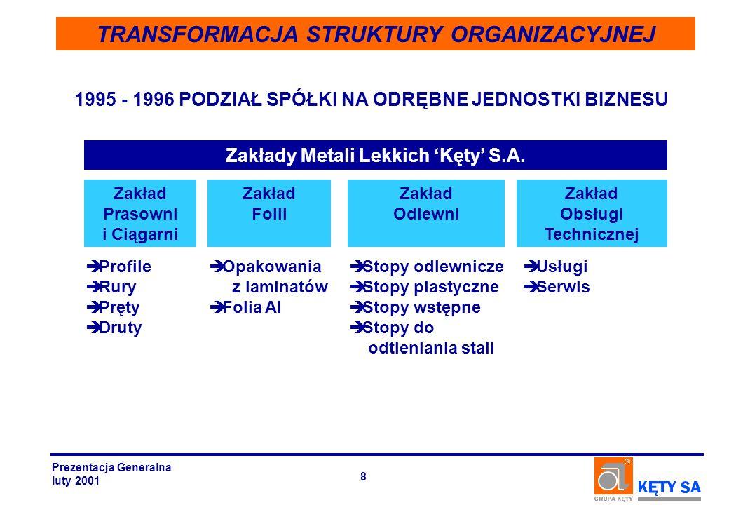 1996 BUDOWA GRUPY KAPITAŁOWEJ Integracja z odbiorcami rozwojowych segmentów TRANSFORMACJA STRUKTURY ORGANIZACYJNEJ Prezentacja Generalna luty 2001 9 Light Metal Works Kęty S.A.