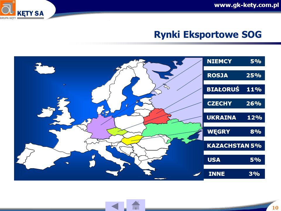www.gk-kety.com.pl 10 Rynki Eksportowe SOG CZECHY 26% BIAŁORUŚ 11% INNE 3% WĘGRY 8% UKRAINA 12% ROSJA 25% USA 5% NIEMCY 5% KAZACHSTAN 5%
