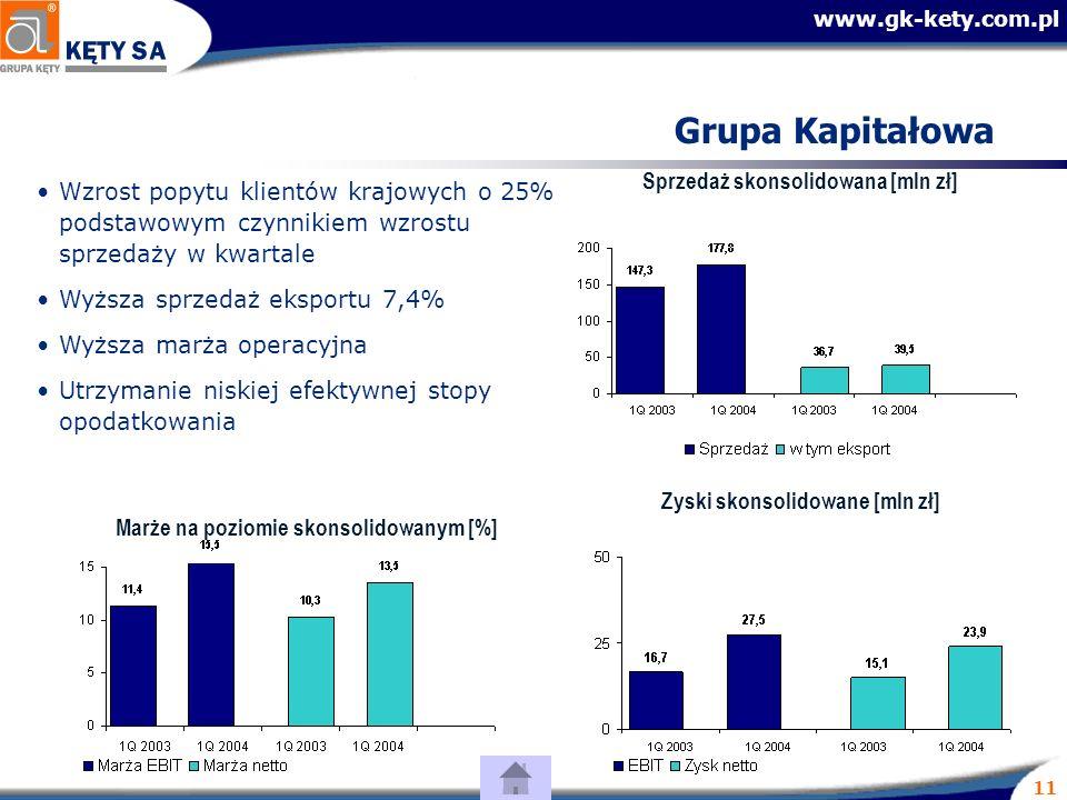 www.gk-kety.com.pl 11 Grupa Kapitałowa Wzrost popytu klientów krajowych o 25% podstawowym czynnikiem wzrostu sprzedaży w kwartale Wyższa sprzedaż eksportu 7,4% Wyższa marża operacyjna Utrzymanie niskiej efektywnej stopy opodatkowania Sprzedaż skonsolidowana [mln zł] Zyski skonsolidowane [mln zł] Marże na poziomie skonsolidowanym [%]