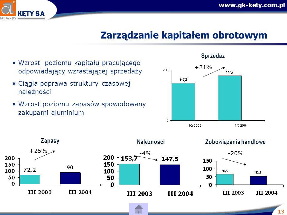 www.gk-kety.com.pl 13 Zarządzanie kapitałem obrotowym Wzrost poziomu kapitału pracującego odpowiadający wzrastającej sprzedaży Ciągła poprawa struktury czasowej należności Wzrost poziomu zapasów spowodowany zakupami aluminium Należności Sprzedaż -4% +21% Zapasy +25% Zobowiązania handlowe -20%
