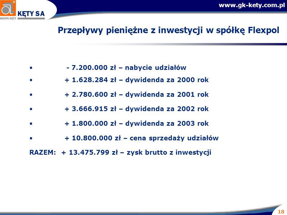 www.gk-kety.com.pl 18 Przepływy pieniężne z inwestycji w spółkę Flexpol - 7.200.000 zł – nabycie udziałów + 1.628.284 zł – dywidenda za 2000 rok + 2.780.600 zł – dywidenda za 2001 rok + 3.666.915 zł – dywidenda za 2002 rok + 1.800.000 zł – dywidenda za 2003 rok + 10.800.000 zł – cena sprzedaży udziałów RAZEM: + 13.475.799 zł – zysk brutto z inwestycji