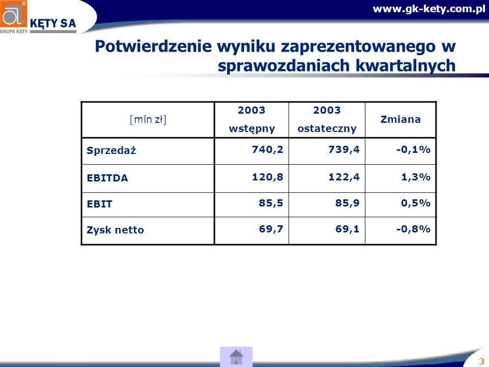 www.gk-kety.com.pl 3 Potwierdzenie wyniku zaprezentowanego w sprawozdaniach kwartalnych [mln zł] 2003 wstępny 2003 ostateczny Zmiana Sprzedaż 740,2739,4-0,1% EBITDA 120,8122,41,3% EBIT 85,585,90,5% Zysk netto69,769,1-0,8%