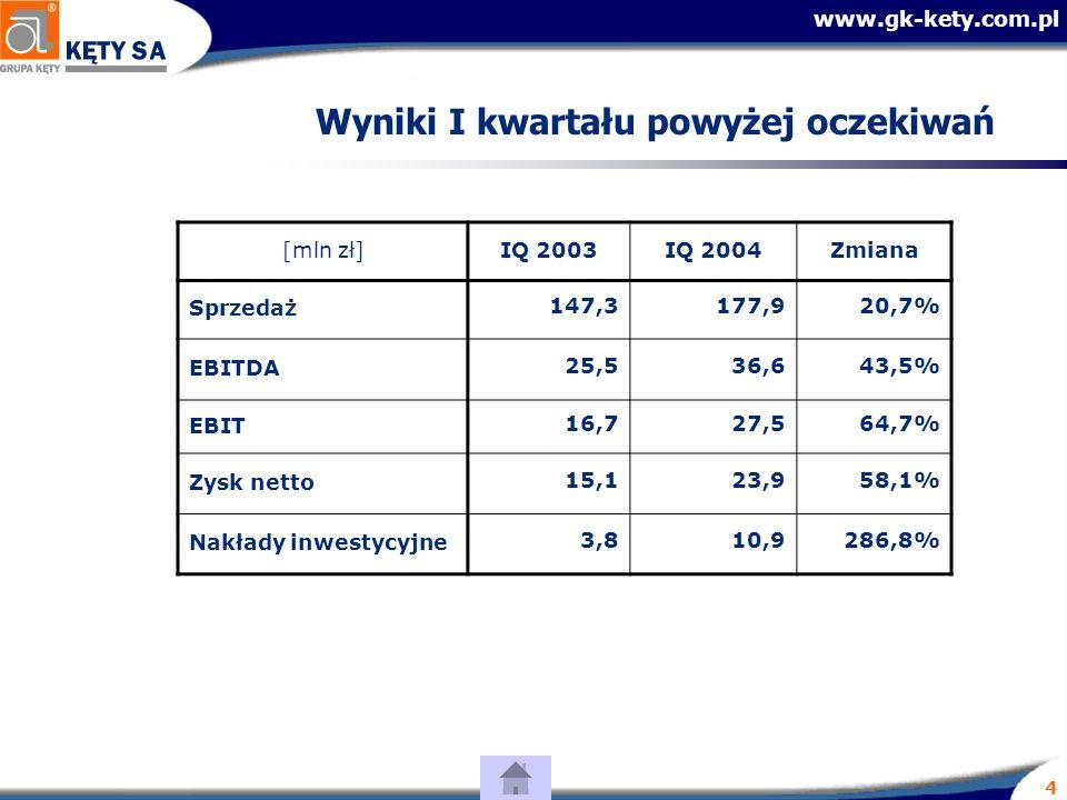 www.gk-kety.com.pl 4 Wyniki I kwartału powyżej oczekiwań [mln zł]IQ 2003IQ 2004Zmiana Sprzedaż 147,3177,920,7% EBITDA 25,536,643,5% EBIT 16,727,564,7% Zysk netto 15,123,958,1% Nakłady inwestycyjne3,810,9286,8%