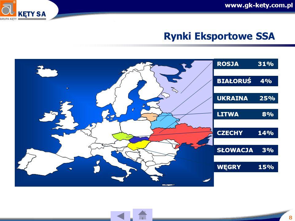 www.gk-kety.com.pl 8 Rynki Eksportowe SSA LITWA 8% UKRAINA 25% BIAŁORUŚ 4% WĘGRY 15% CZECHY 14% ROSJA 31% SŁOWACJA 3%