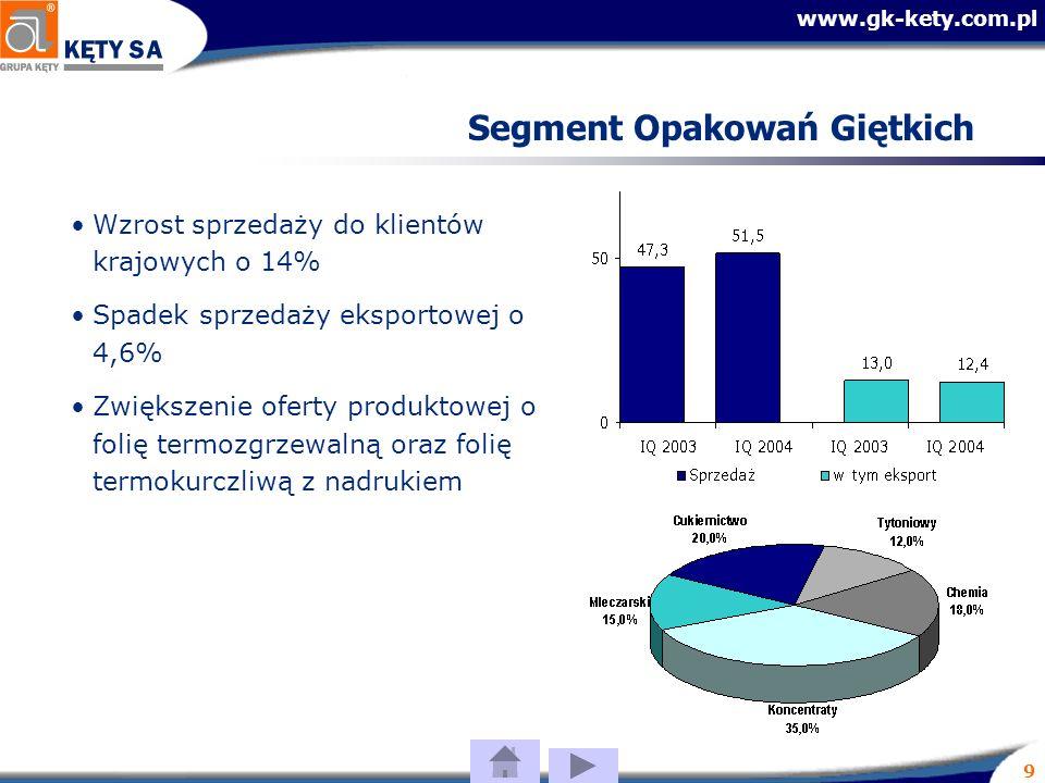 www.gk-kety.com.pl 9 Segment Opakowań Giętkich Wzrost sprzedaży do klientów krajowych o 14% Spadek sprzedaży eksportowej o 4,6% Zwiększenie oferty produktowej o folię termozgrzewalną oraz folię termokurczliwą z nadrukiem