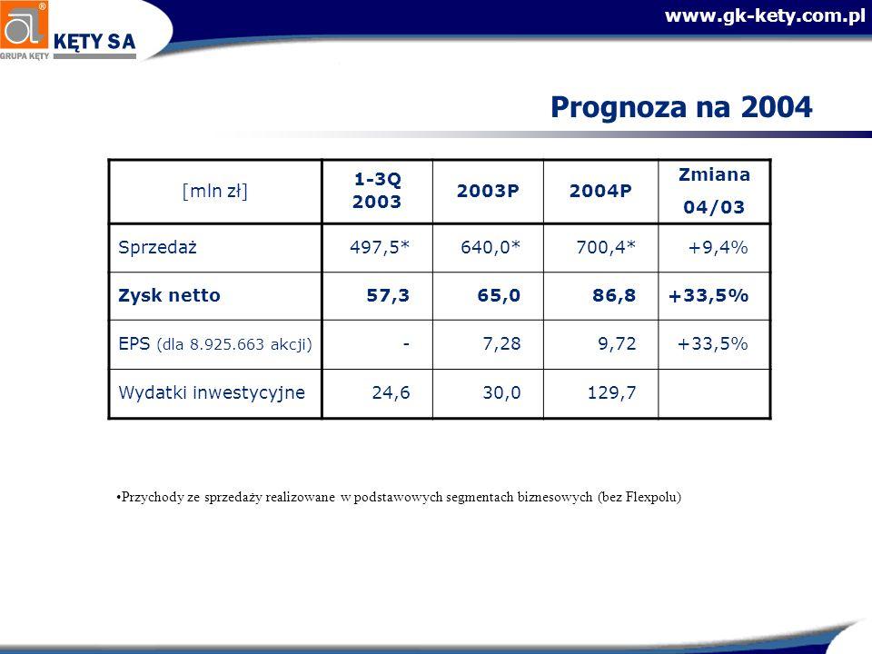 www.gk-kety.com.pl Prognoza na 2004 [mln zł] 1-3Q 2003 2003P2004P Zmiana 04/03 Sprzedaż497,5*640,0*700,4*+9,4% Zysk netto57,365,086,8+33,5% EPS (dla 8.925.663 akcji) -7,289,72+33,5% Wydatki inwestycyjne24,630,0129,7 Przychody ze sprzedaży realizowane w podstawowych segmentach biznesowych (bez Flexpolu)