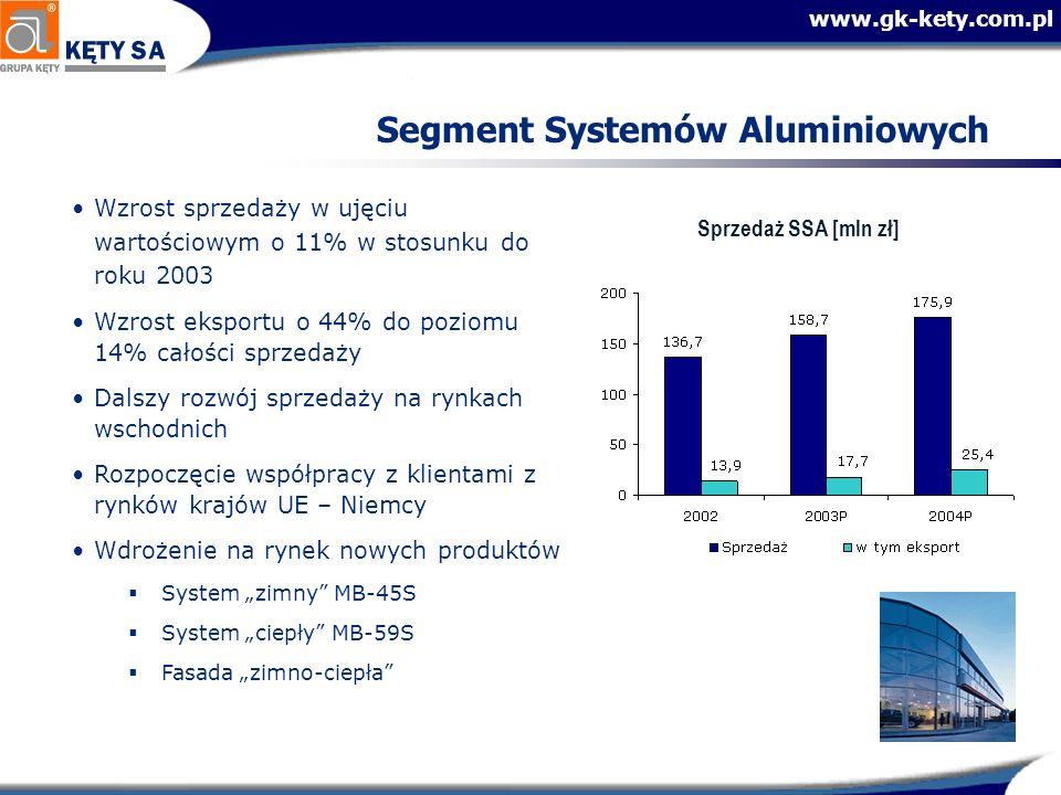 www.gk-kety.com.pl Segment Systemów Aluminiowych Sprzedaż SSA [mln zł] Wzrost sprzedaży w ujęciu wartościowym o 11% w stosunku do roku 2003 Wzrost eksportu o 44% do poziomu 14% całości sprzedaży Dalszy rozwój sprzedaży na rynkach wschodnich Rozpoczęcie współpracy z klientami z rynków krajów UE – Niemcy Wdrożenie na rynek nowych produktów System zimny MB-45S System ciepły MB-59S Fasada zimno-ciepła