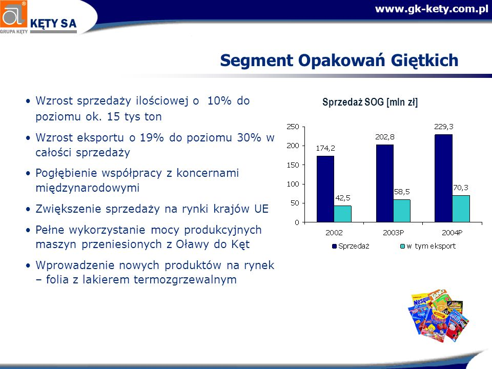 www.gk-kety.com.pl Segment Opakowań Giętkich Sprzedaż SOG [mln zł] Wzrost sprzedaży ilościowej o 10% do poziomu ok.