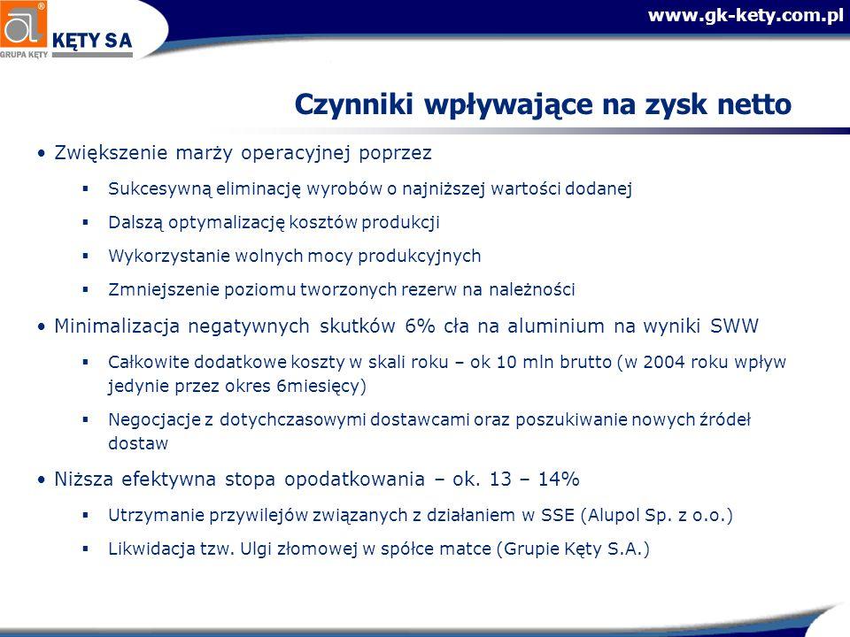 www.gk-kety.com.pl Czynniki wpływające na zysk netto Zwiększenie marży operacyjnej poprzez Sukcesywną eliminację wyrobów o najniższej wartości dodanej Dalszą optymalizację kosztów produkcji Wykorzystanie wolnych mocy produkcyjnych Zmniejszenie poziomu tworzonych rezerw na należności Minimalizacja negatywnych skutków 6% cła na aluminium na wyniki SWW Całkowite dodatkowe koszty w skali roku – ok 10 mln brutto (w 2004 roku wpływ jedynie przez okres 6miesięcy) Negocjacje z dotychczasowymi dostawcami oraz poszukiwanie nowych źródeł dostaw Niższa efektywna stopa opodatkowania – ok.