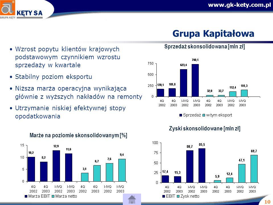 www.gk-kety.com.pl 10 Grupa Kapitałowa Wzrost popytu klientów krajowych podstawowym czynnikiem wzrostu sprzedaży w kwartale Stabilny poziom eksportu Niższa marża operacyjna wynikająca głównie z wyższych nakładów na remonty Utrzymanie niskiej efektywnej stopy opodatkowania Sprzedaż skonsolidowana [mln zł] Zyski skonsolidowane [mln zł] Marże na poziomie skonsolidowanym [%]