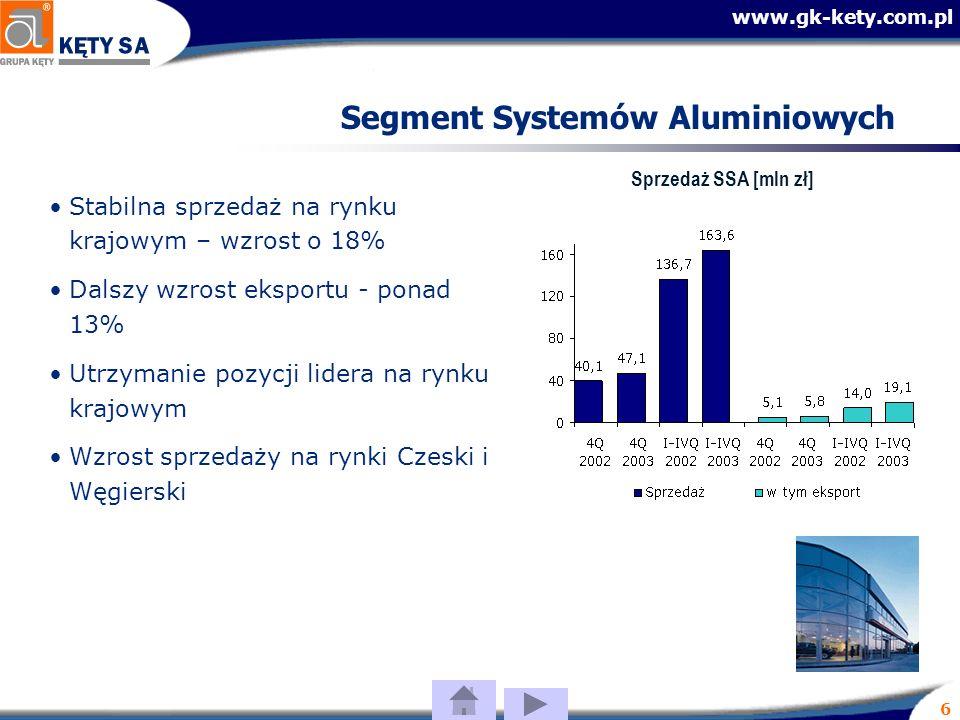 www.gk-kety.com.pl 6 Segment Systemów Aluminiowych Stabilna sprzedaż na rynku krajowym – wzrost o 18% Dalszy wzrost eksportu - ponad 13% Utrzymanie pozycji lidera na rynku krajowym Wzrost sprzedaży na rynki Czeski i Węgierski Sprzedaż SSA [mln zł]