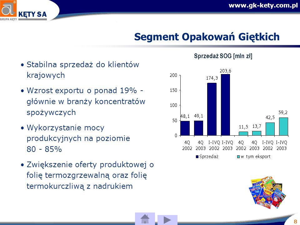 www.gk-kety.com.pl 8 Segment Opakowań Giętkich Stabilna sprzedaż do klientów krajowych Wzrost exportu o ponad 19% - głównie w branży koncentratów spożywczych Wykorzystanie mocy produkcyjnych na poziomie 80 - 85% Zwiększenie oferty produktowej o folię termozgrzewalną oraz folię termokurczliwą z nadrukiem Sprzedaż SOG [mln zł]