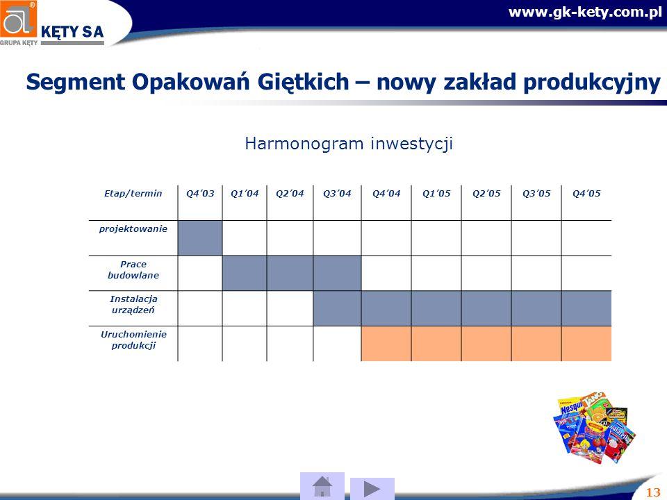 www.gk-kety.com.pl 13 Etap/terminQ403Q104Q204Q304Q404Q105Q205Q305Q405 projektowanie Prace budowlane Instalacja urządzeń Uruchomienie produkcji Harmonogram inwestycji Segment Opakowań Giętkich – nowy zakład produkcyjny