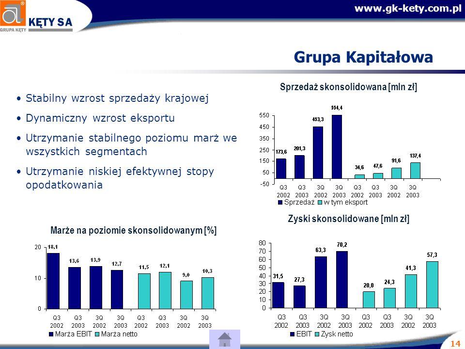 www.gk-kety.com.pl 14 Grupa Kapitałowa Stabilny wzrost sprzedaży krajowej Dynamiczny wzrost eksportu Utrzymanie stabilnego poziomu marż we wszystkich segmentach Utrzymanie niskiej efektywnej stopy opodatkowania Sprzedaż skonsolidowana [mln zł] Zyski skonsolidowane [mln zł] Marże na poziomie skonsolidowanym [%]