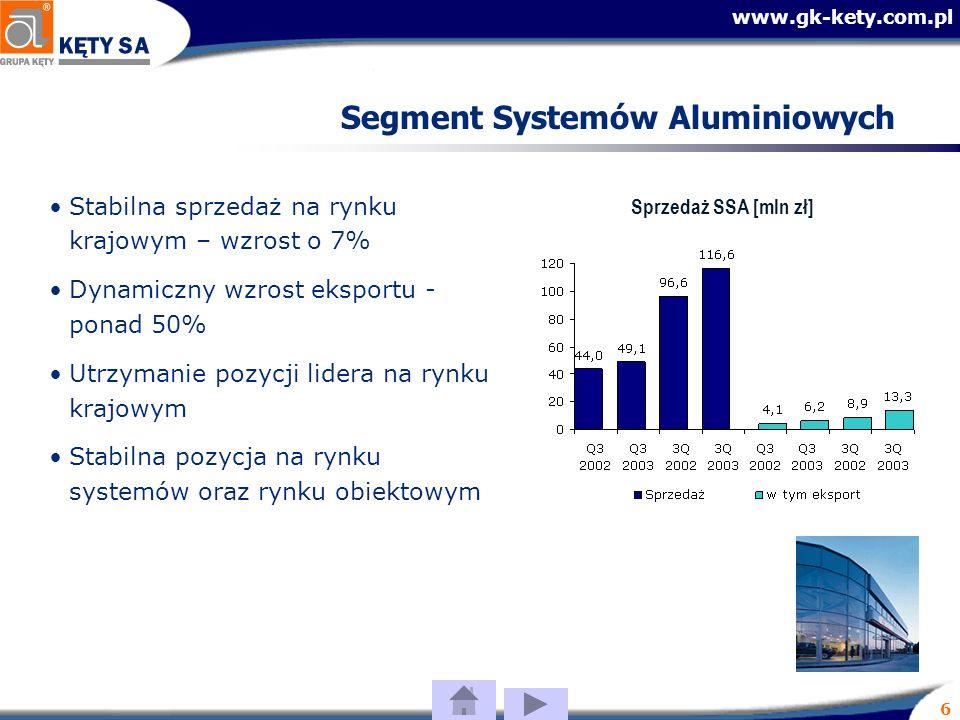 www.gk-kety.com.pl 6 Segment Systemów Aluminiowych Stabilna sprzedaż na rynku krajowym – wzrost o 7% Dynamiczny wzrost eksportu - ponad 50% Utrzymanie pozycji lidera na rynku krajowym Stabilna pozycja na rynku systemów oraz rynku obiektowym Sprzedaż SSA [mln zł]